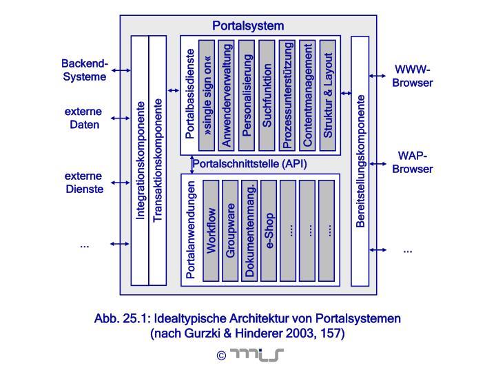 Portalsystem