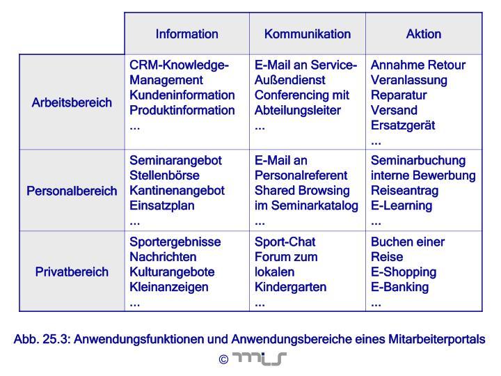 Abb. 25.3: Anwendungsfunktionen und Anwendungsbereiche eines Mitarbeiterportals