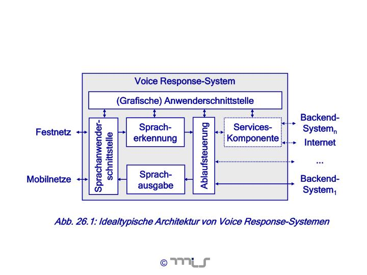 Voice Response-System