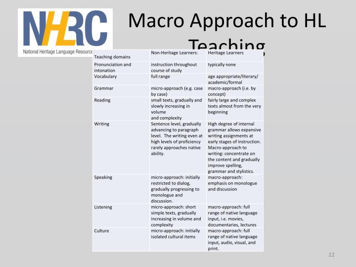 Macro Approach to HL Teaching