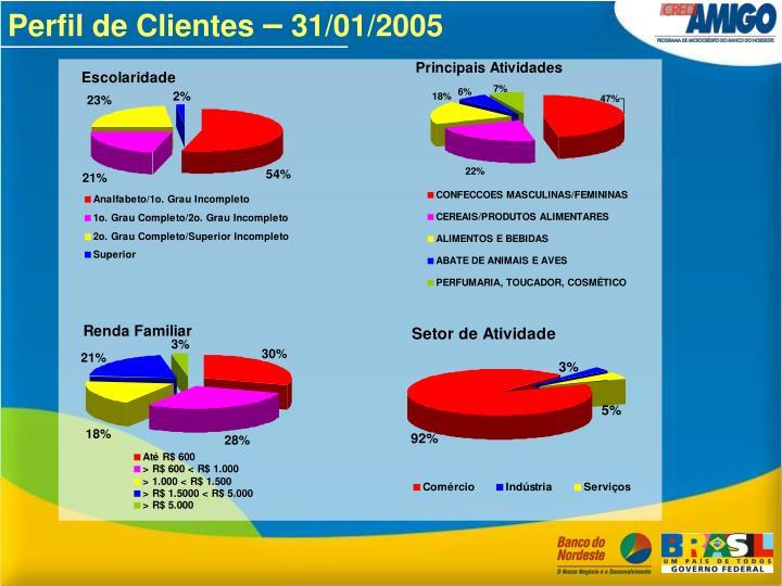 Perfil de Clientes