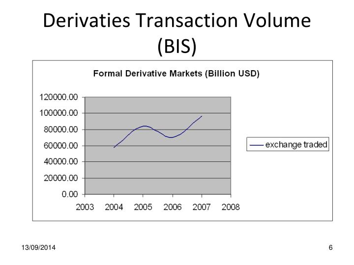 Derivaties Transaction Volume (BIS)