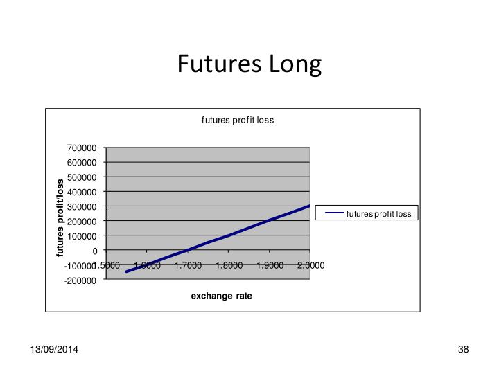 Futures Long
