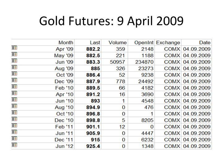 Gold Futures: 9 April 2009