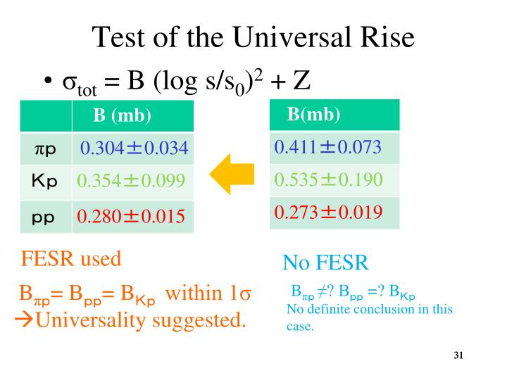 Test of the Universal Rise