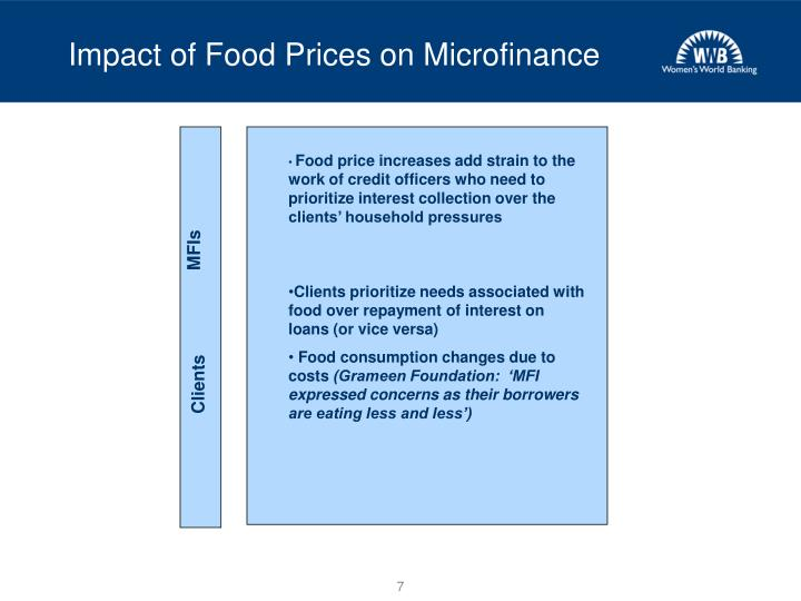 Impact of Food Prices on Microfinance