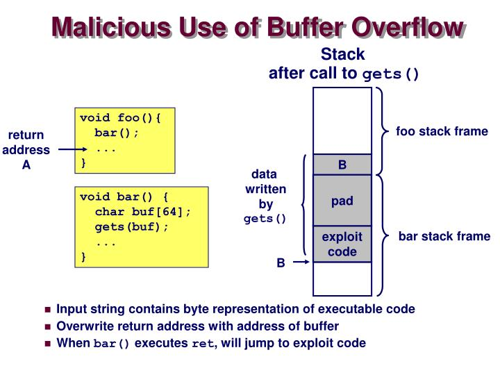 Malicious Use of Buffer Overflow
