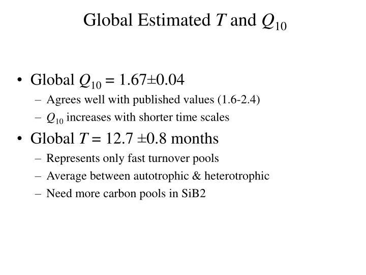 Global Estimated