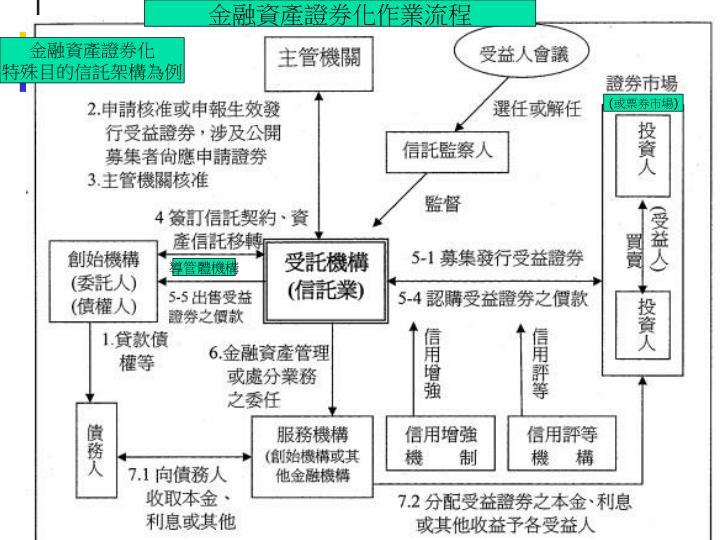 金融資產證券化作業流程