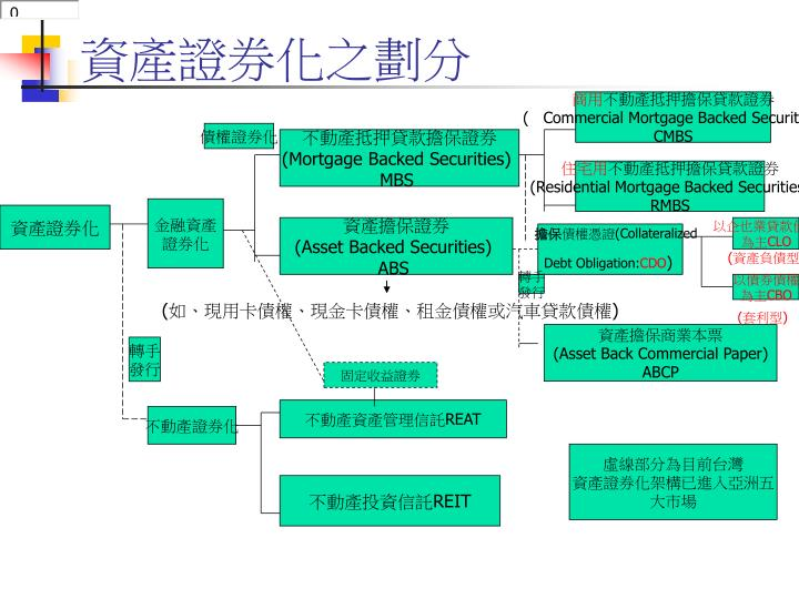 資產證券化之劃分