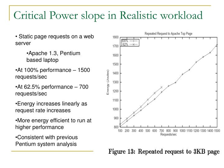 Critical Power slope in Realistic workload