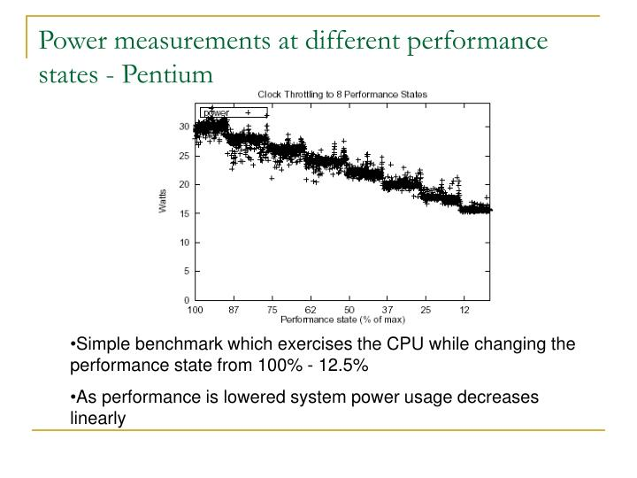Power measurements at different performance states - Pentium