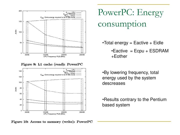 PowerPC: Energy consumption