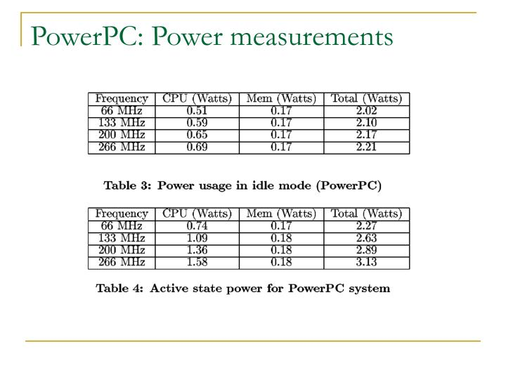 PowerPC: Power measurements