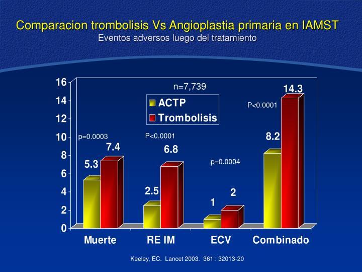 Comparacion trombolisis Vs Angioplastia primaria en IAMST