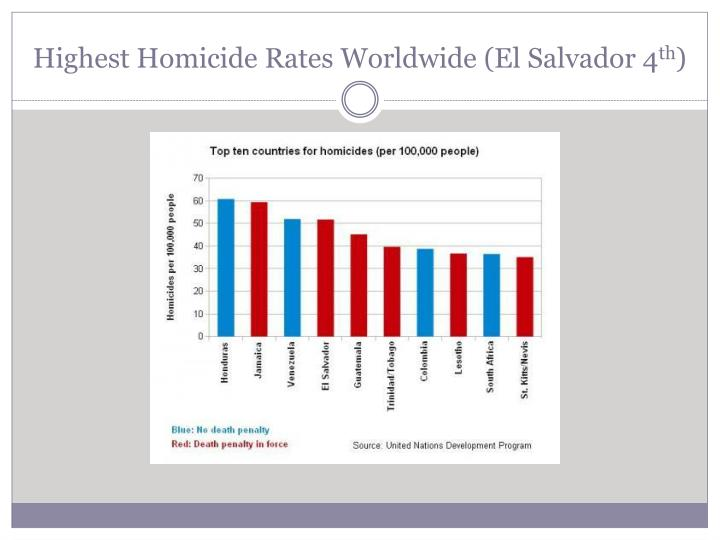 Highest Homicide Rates Worldwide (El Salvador 4