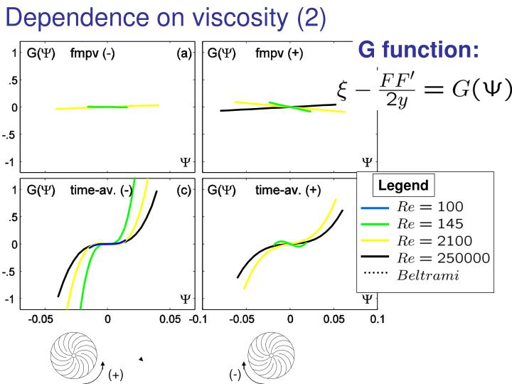 Dependence on viscosity (2)