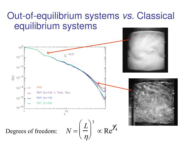 Out-of-equilibrium systems