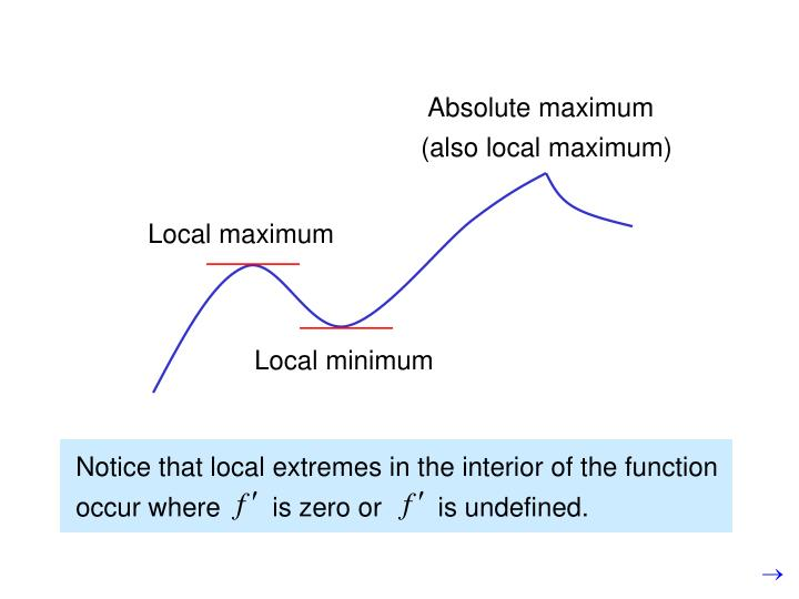 Notice that local extremes in the interior of the function occur where       is zero or