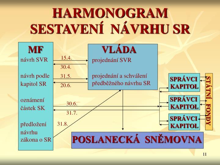 HARMONOGRAM  SESTAVENÍ  NÁVRHU SR