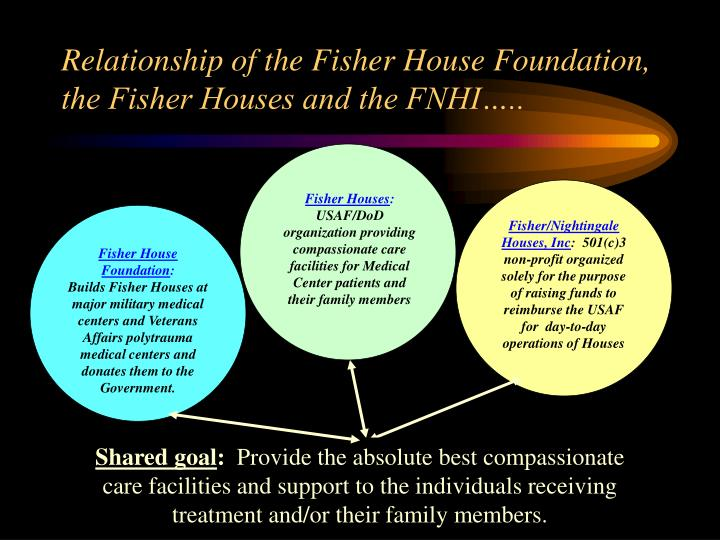 Relationship of the Fisher House Foundation, the Fisher Houses and the FNHI…..