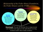 relationship of the fisher house foundation the fisher houses and the fnhi