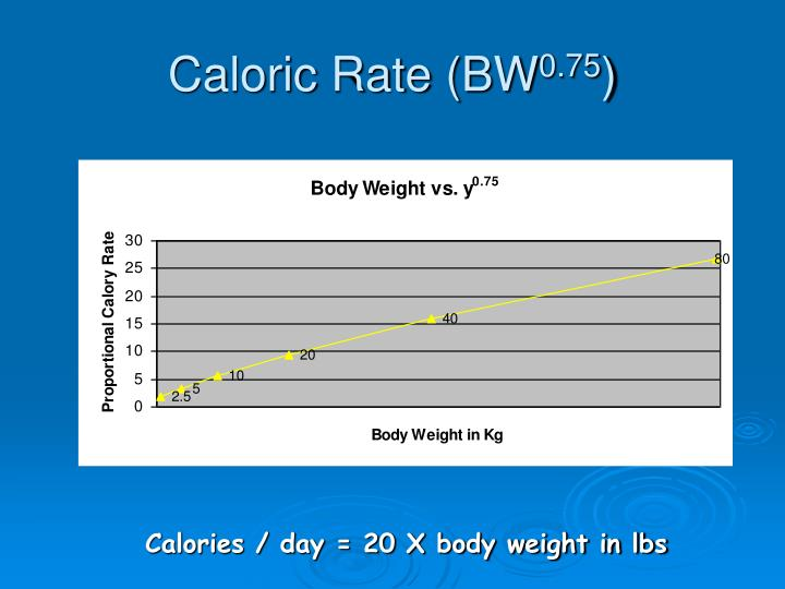 Caloric Rate (BW