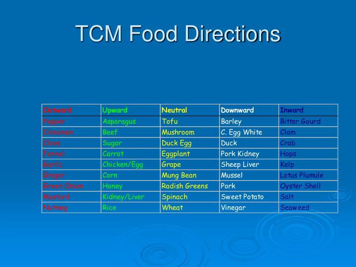 TCM Food Directions
