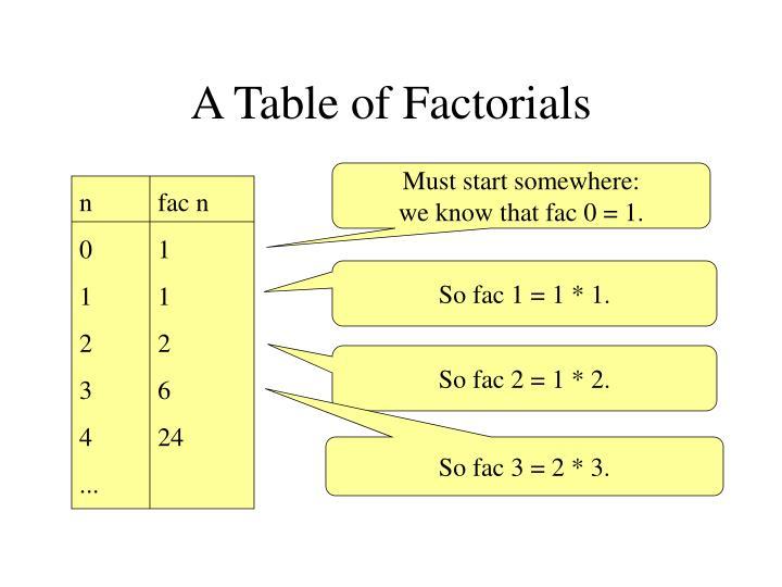 A Table of Factorials