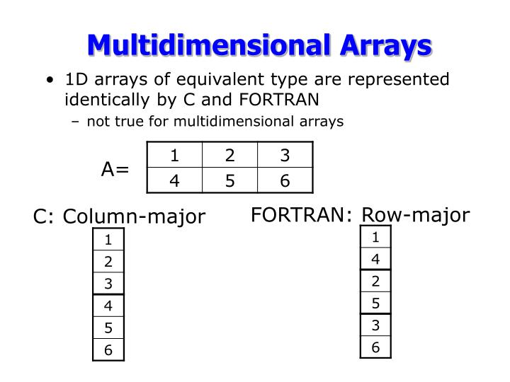 1D arrays of equivalent type are represented identically by C and FORTRAN