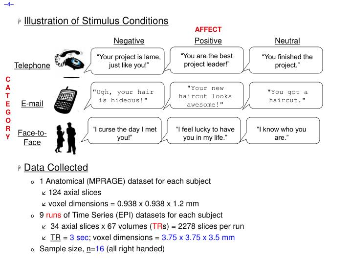 Illustration of Stimulus Conditions