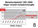 metadond dsfall 1991 2008 f lger omsatt metadonmengde