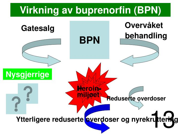 Virkning av buprenorfin (BPN)