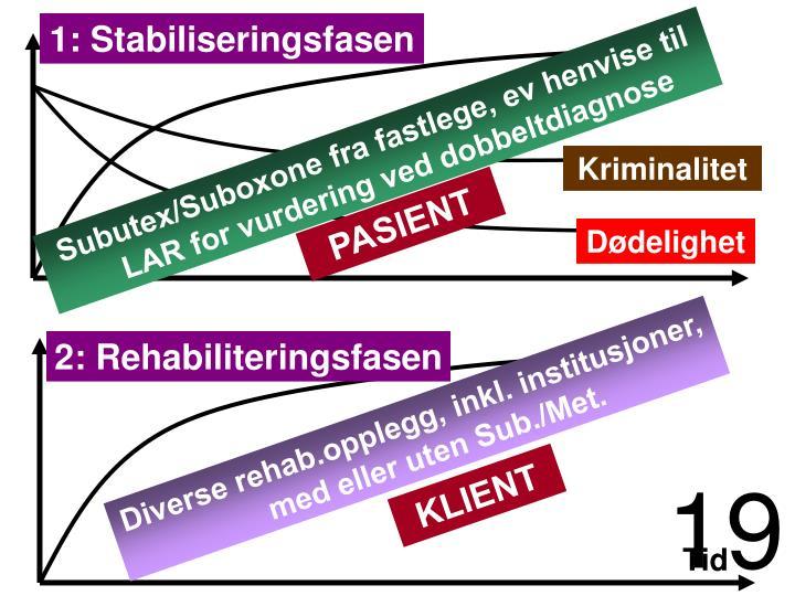 1: Stabiliseringsfasen