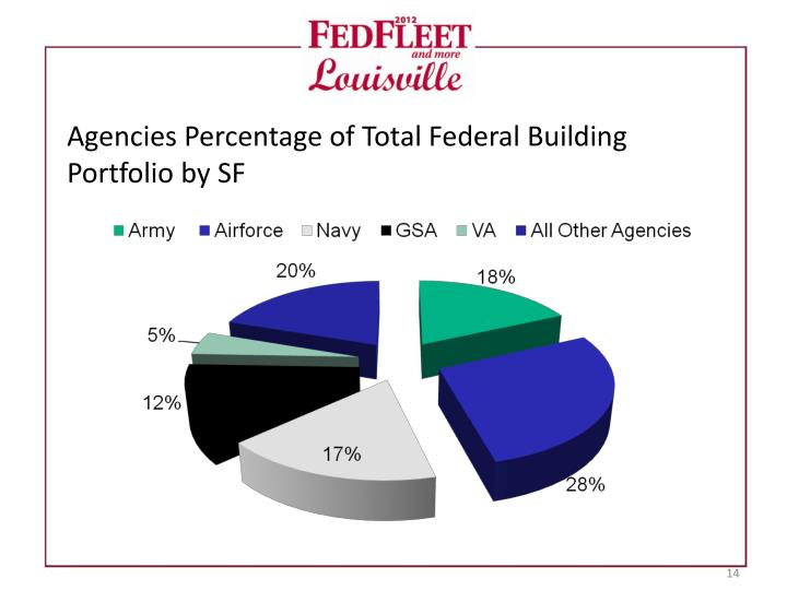 Agencies Percentage of Total Federal Building Portfolio by SF