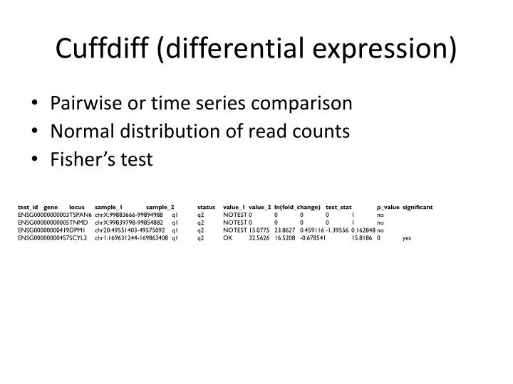 Cuffdiff (differential expression)