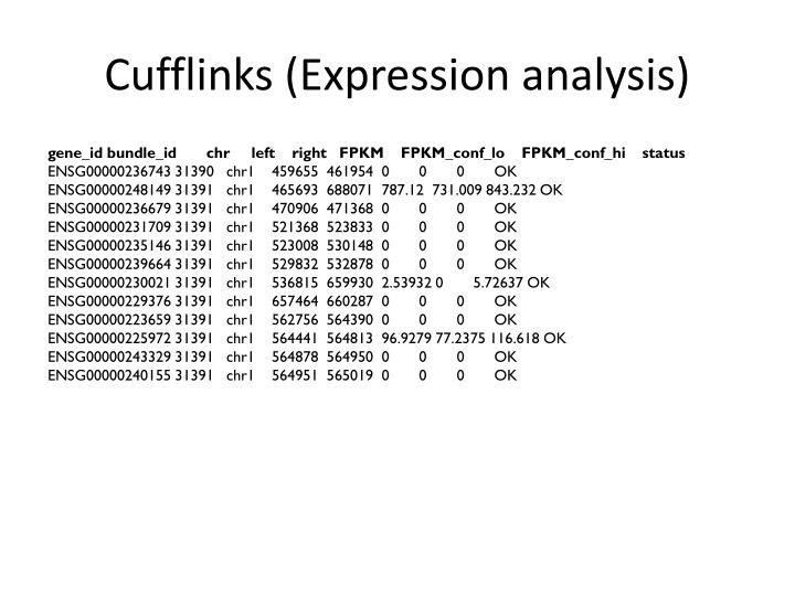 Cufflinks (Expression analysis)