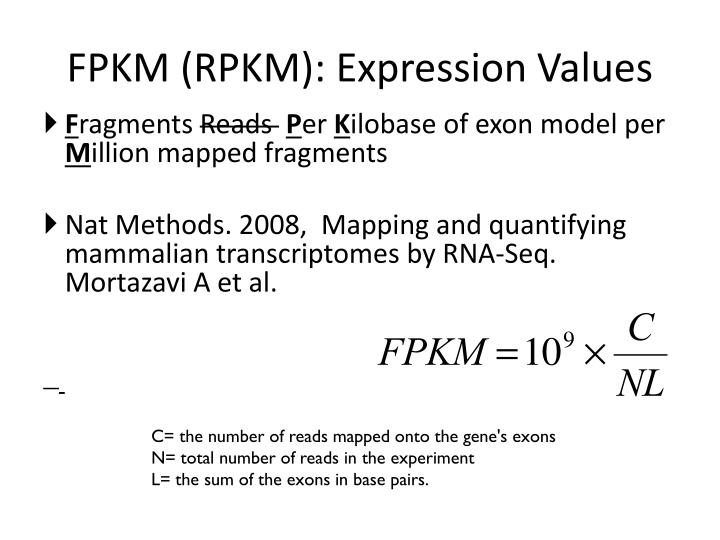 FPKM (RPKM): Expression Values