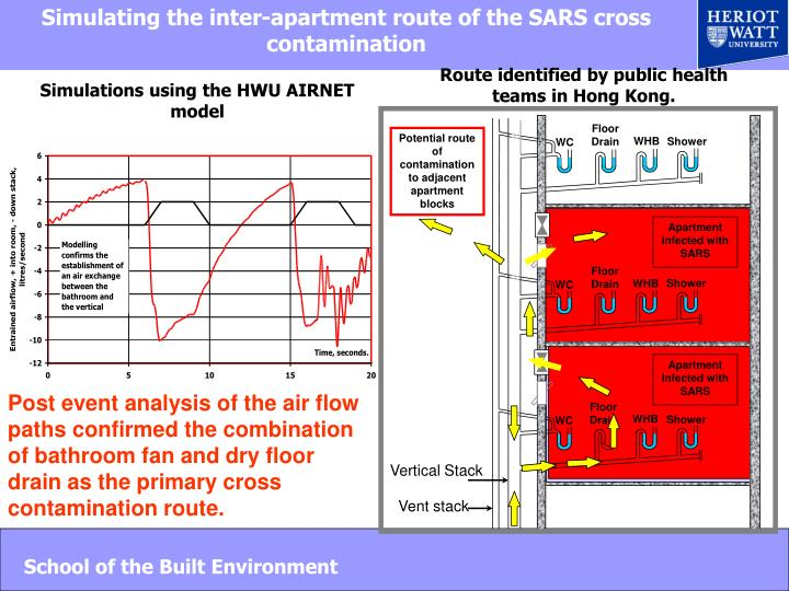 Simulating the inter-apartment route of the SARS cross contamination