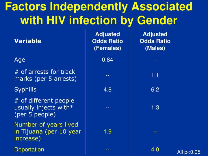Factors Independently Associated with HIV infection by Gender