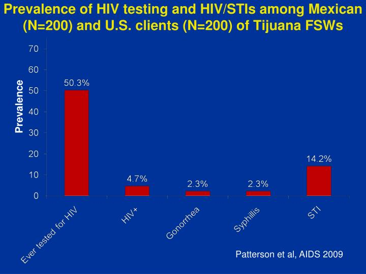 Prevalence of HIV testing and HIV/STIs among Mexican (N=200) and U.S. clients (N=200) of Tijuana FSWs
