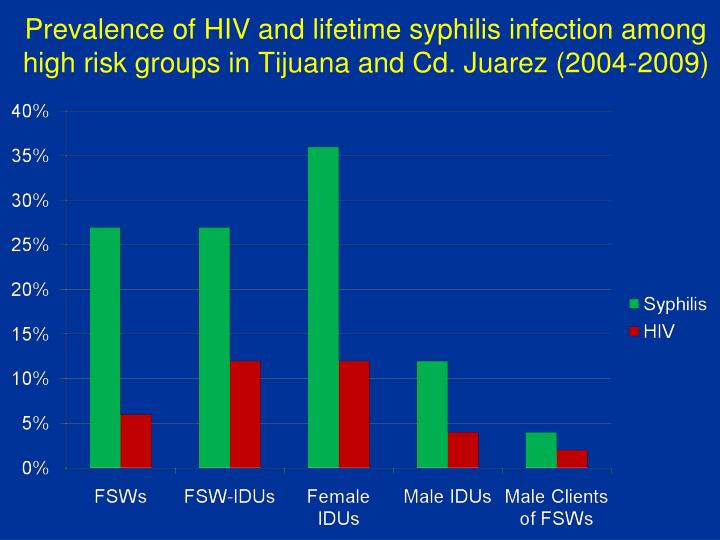 Prevalence of HIV and lifetime syphilis infection among high risk groups in Tijuana and Cd. Juarez (2004-2009)