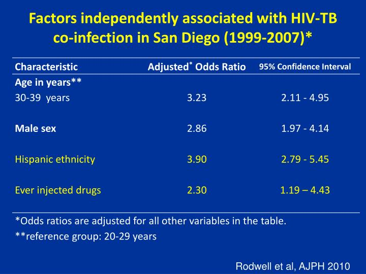 Factors independently associated with HIV-TB co-infection in San Diego (1999-2007)*