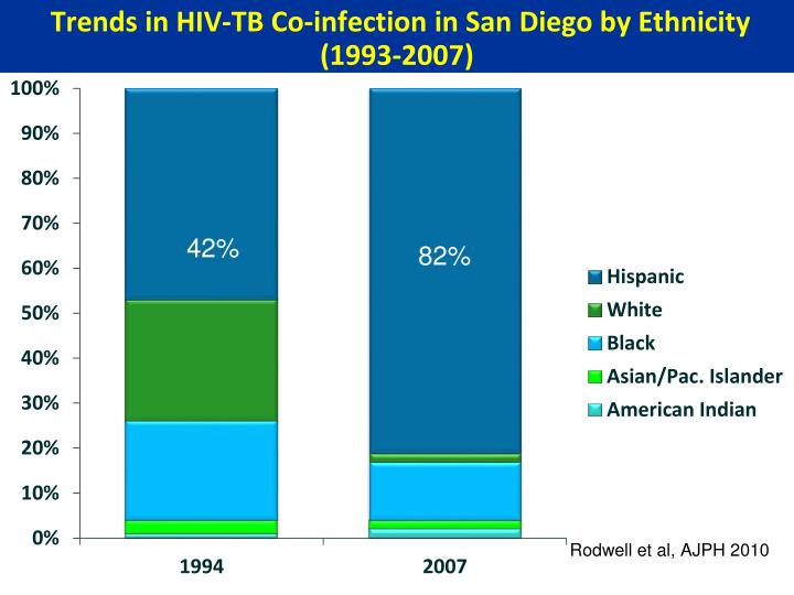 Trends in HIV-TB Co-infection in San Diego by Ethnicity (1993-2007)