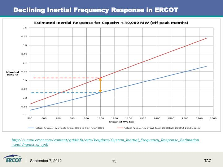 Declining Inertial Frequency Response in ERCOT