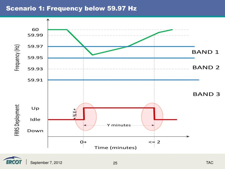 Scenario 1: Frequency below 59.97 Hz