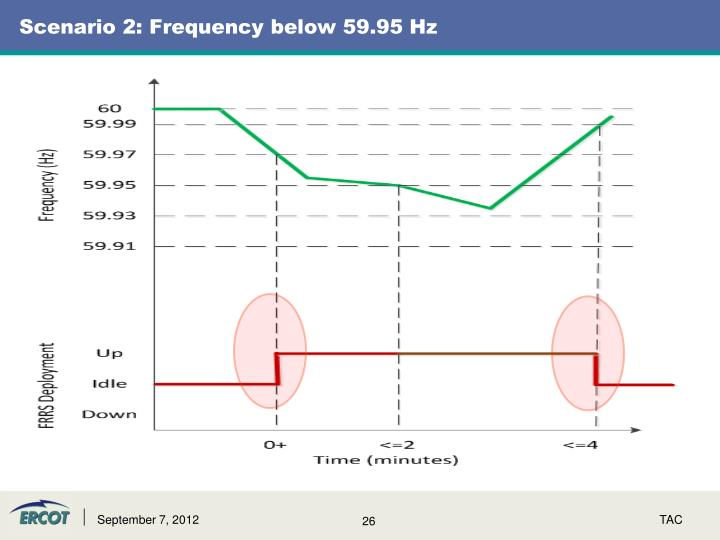 Scenario 2: Frequency below 59.95 Hz