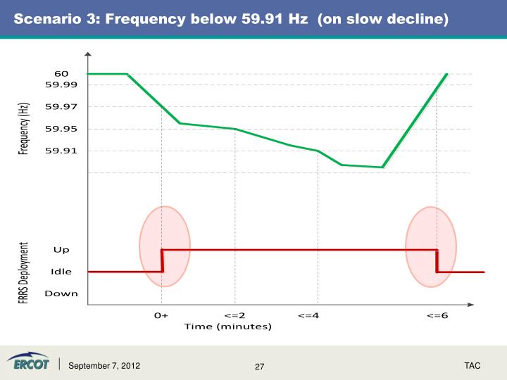 Scenario 3: Frequency below 59.91 Hz  (on slow decline)