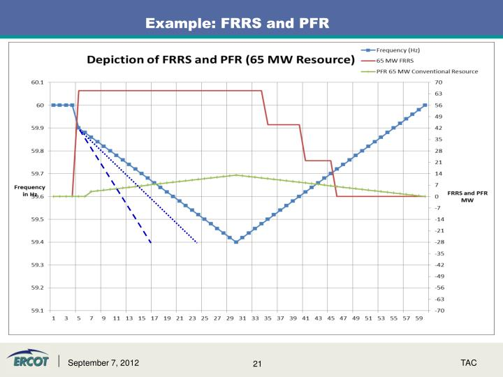 Example: FRRS and PFR