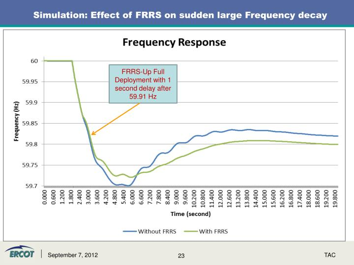 Simulation: Effect of FRRS on sudden large Frequency decay